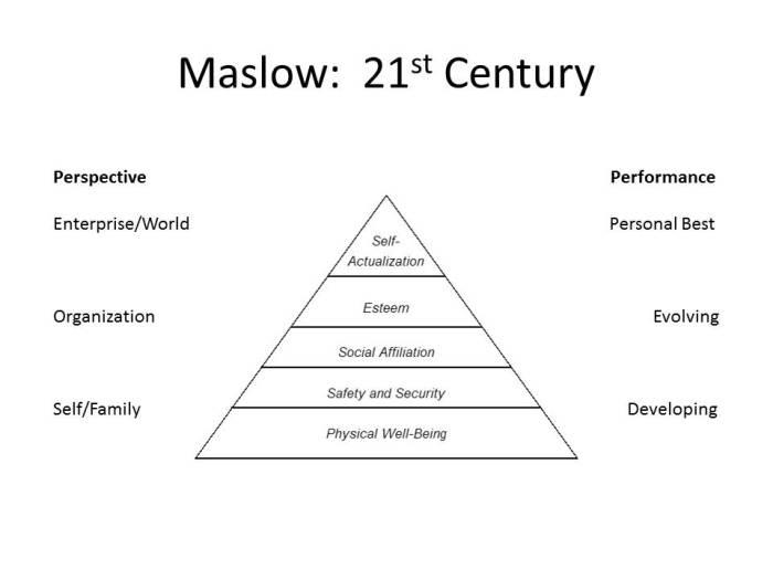 Maslow 21st century slide rev 2
