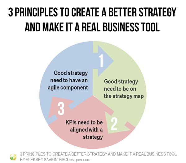 aleksey 3-principles-better-strategy